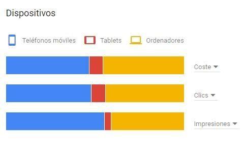 herramientas medicion google adwords