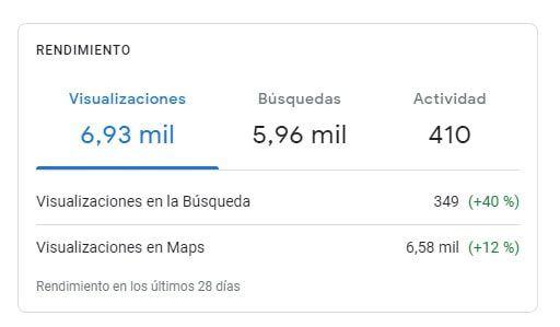 mejorar rendimiento google maps