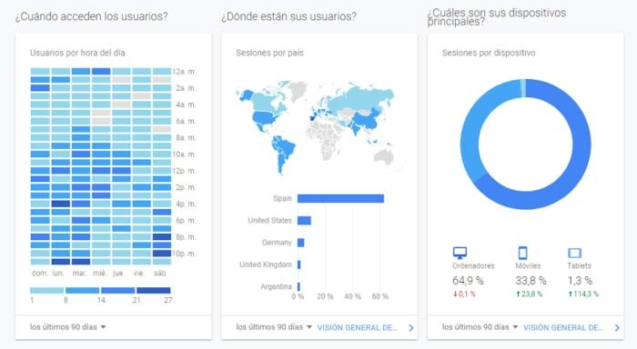 datos de google analytics