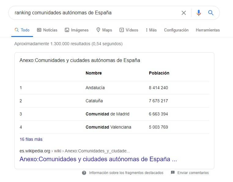 featured snippet tabla